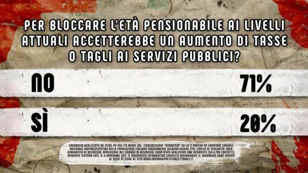 Pensioni anticipate Ultima ora oggi 15/11: parole di Fornero e sondaggio La7 (video)