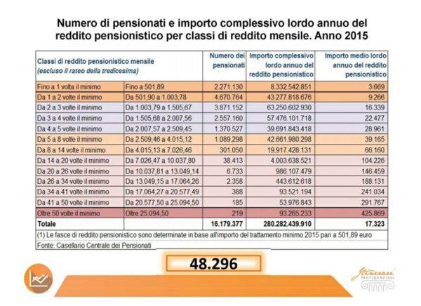 Ultime novità Pensioni 2018, abolizione legge Fornero: Baruffi contro Di Maio