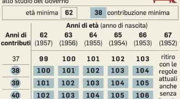 Ultimissime pensioni anticipate 2018/19: Quota 100 con 4 finestre e stop ADV