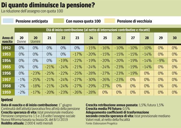 Pensioni anticipate assegno