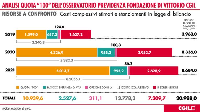 Pensioni anticipate ultime, CGIL avverte: 'Quota 100 non supera legge Fornero'