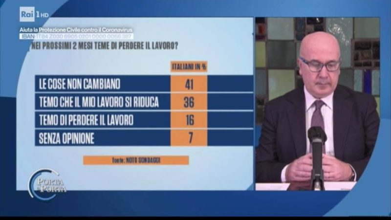 Ultimi Sondaggi politici oggi su Coronavirus e voto: giù Lega, sale il PD