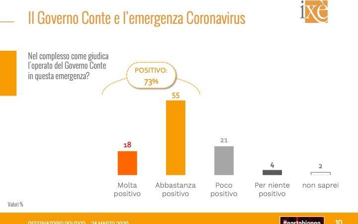 Sondaggi politici elettorali, ultimi dati oggi: Salvini giù, PD sale, Conte Leader gradito