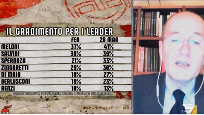 Sondaggi politici ultimi dati oggi 1 aprile: calo Lega, balzo M5S e PD