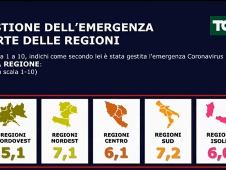 Sondaggi Poltici Elettorali e Covid di oggi 26 maggio su La7: giù Salvini e PD