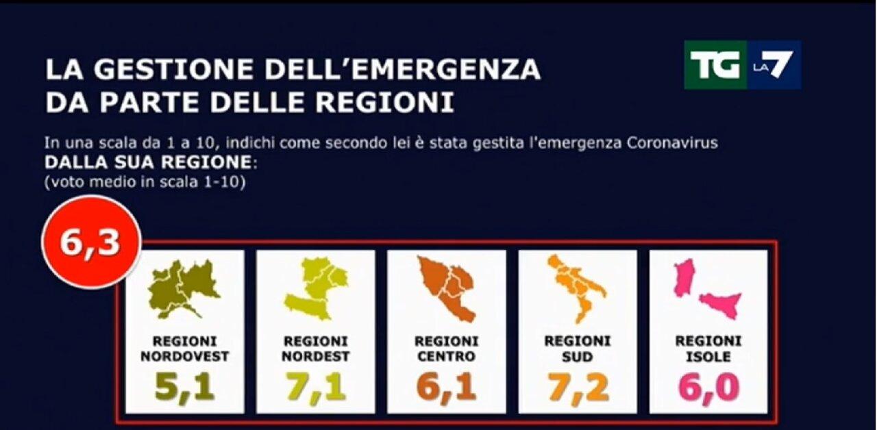 Ultimi Sondaggi Salvini