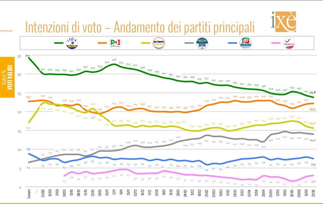 Sondaggi Politici elettorali ultimi dati: Lega in discesa, il PD è a un solo punto