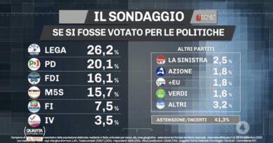 Sondaggi politici elettorali ultimi dati oggi dopo le regionali: Lega avanti, PD bene