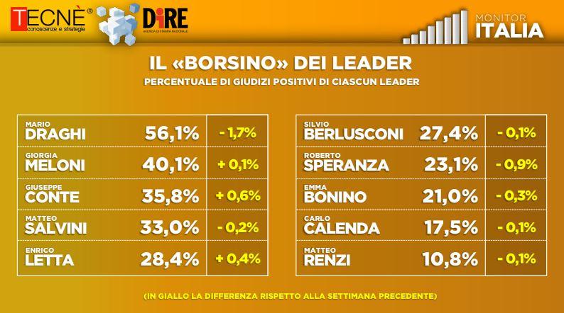 Ultimi Sondaggi politici oggi 6 aprile: Lega cala, sale Conte, Draghi giù